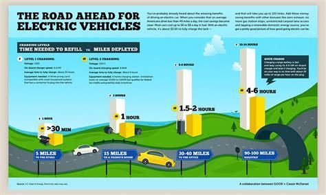 electric car infographic | Electric car infographic, Infographic, Electric cars