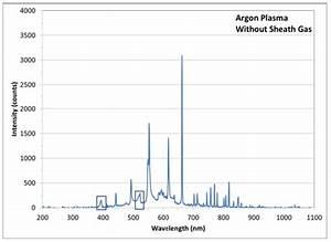 Argon Spectrum Lines 第12页 点力图库