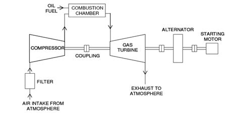 Simple Engine Block Diagram by Schematic Diagram Of A Simple Gas Turbine Power Plant