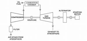 Schematic Diagram Of A Simple Gas Turbine Power Plant