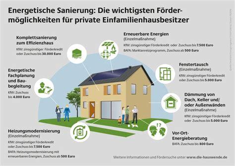 Kfw Foerderung Fuer Die Energetische Sanierung by Energetische Sanierung F 246 Rderm 246 Glichkeiten F 252 R