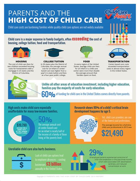 what is the average cost of preschool 2014 cost infographic 397