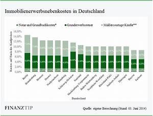 Eigenheim Ohne Eigenkapital : baufinanzierung ohne eigenkapital vollfinanzierung ~ Michelbontemps.com Haus und Dekorationen