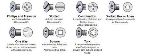 Fastener Categories Head Styles Drive Types Nut Types