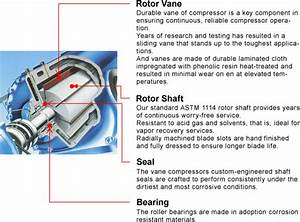 Rotary Vane Rotary Vane Compressors Consist Of A Rotor