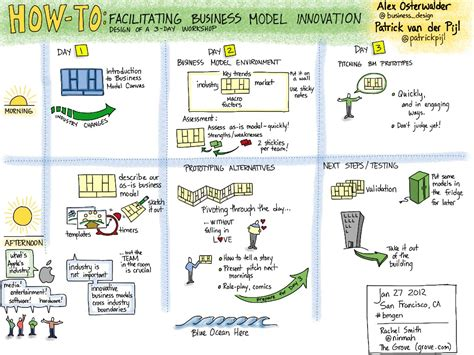 visual notes business model generation masterclass wit