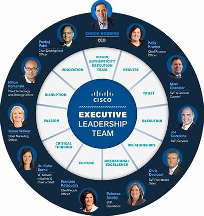 Cisco Team Leadership Ceo Leaders Executive Infographic