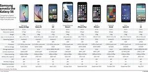 Smartphone comparison – Does the Galaxy S6 have an edge ...