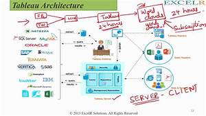 Part 4 Tableau Server Architecture Key Processes