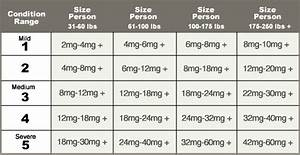 Dose Guide How Much Cbd Should I Take See Chart Hh Outlet