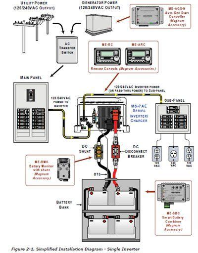 Wireing Diagram For Back Up For Motor Home by Exle Of Magnum Inverter Grid Connected Solar Battery