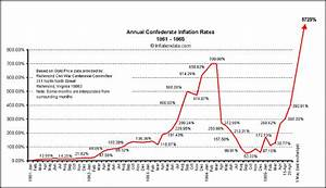 Confederate Inflation Rates (1861 - 1865)