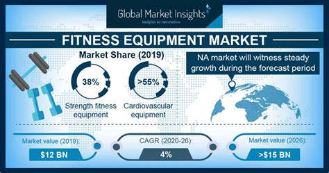 Fitness Equipment Market Statistics | Global Report 2026