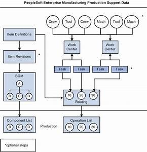 Peoplesoft Enterprise Manufacturing 9 1 Peoplebook