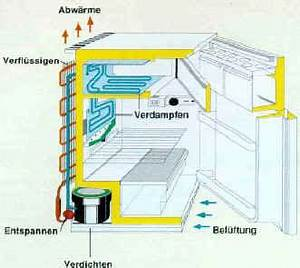 Wie Hoch Ist Der Aufbau Einer Fußbodenheizung : willkommen bei w rmepumpen funktion ~ Michelbontemps.com Haus und Dekorationen