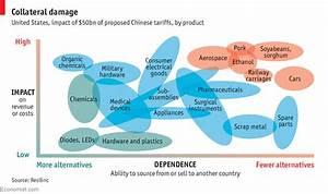 A Trade War Will Inevitably Hurt America U2019s Companies