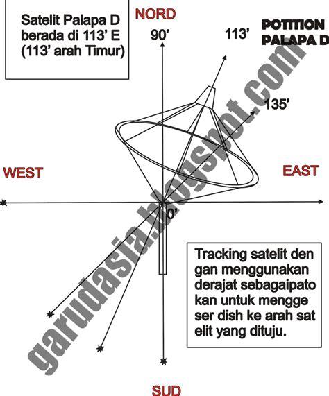 3 Cara Mudah Mengetahui Kemiringan Tutorial Cara Tracking Satelit Parabola Terbaru 2015
