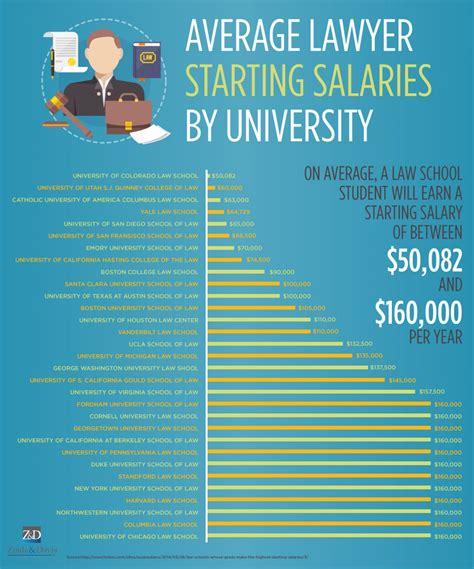 average lawyer starting salaries  university zinda law