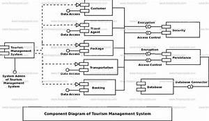 Tourism Management System Uml Diagram