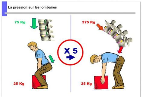 bonne posture au bureau formation gestes et postures manutention ergonomie