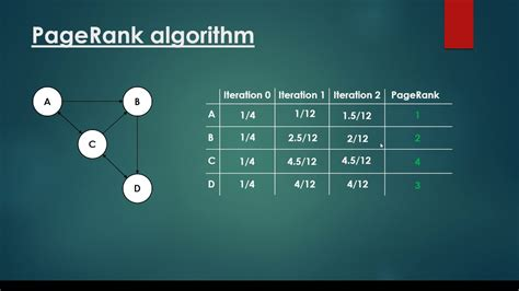 Website Ranking by Pagerank Algorithm Exle