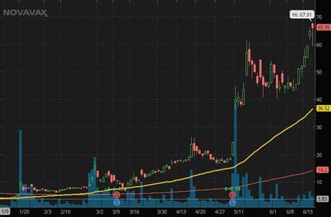 biotech penny stocks   highs