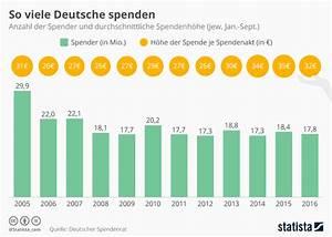 Möbel Spenden Berlin : infografik so viel spenden die deutschen statista ~ Markanthonyermac.com Haus und Dekorationen