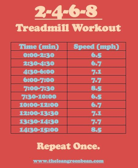 simple home plans treadmill workouts