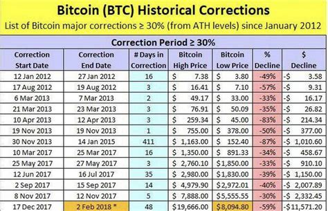 Price chart, trade volume, market cap, and more. A History Of Bitcoin Price Collapses Over the Years