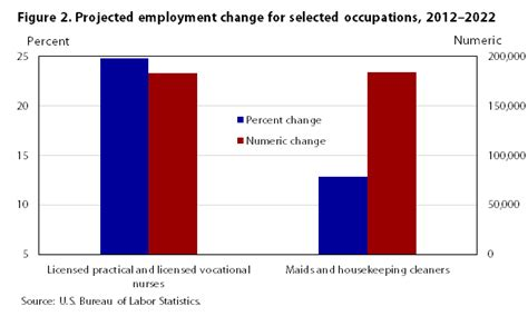occupational employment projections to 2022 monthly labor review u s bureau of labor statistics