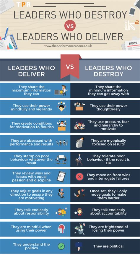 leaders  destroy  leaders  deliver