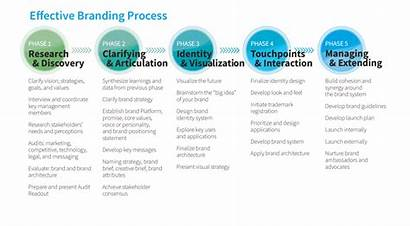 Identity Brainstorming Brand Branding Process Phases Parts