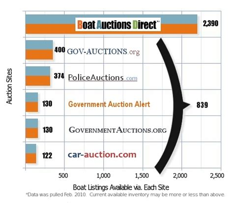 State Boat Auctions by Boatauctionsdirect New Boat Auctions State Search