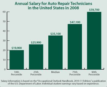 Auto Salary by Continuing Education Center