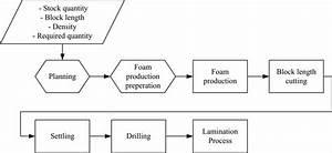 Detailed Process Flow Diagram