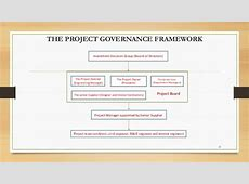 Project Governance Structure Template Choice Image
