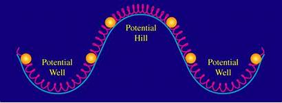 Potential Acoustic Oscillations Energy Gravitational Low Density