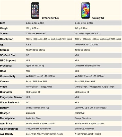 iphone 6 plus specs apple iphone 6 and iphone 6 plus vs iphone 6s and iphone