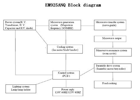 XM925AYY Microwave Oven Block Diagram 1 Guangdong Midea