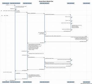 Sequence Diagram    Flow Diagram