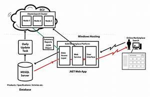 Siddharth Mehta U0026 39 S Blog  Elasticsearch With Sql Server