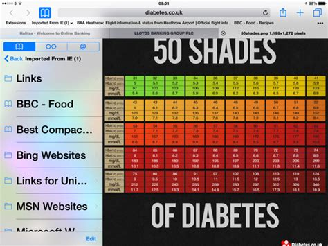good hbac result diabetes forum  global diabetes