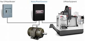 1 - Rotary Phase Converter Archives