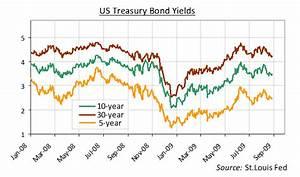 U.S. Treasury Bonds Supply and Quantitative Easing, Got ...
