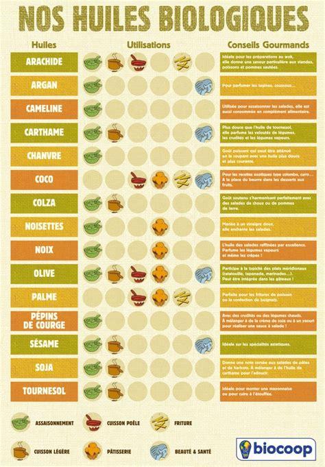 huile de coton cuisine tout savoir sur les huiles alimentaires cuisine ta mère