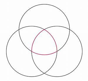 Floyd Dental  Diagram Of Three Circles