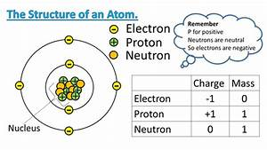 Posters On Atom Struture And Electron Arrangement