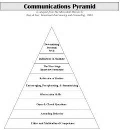 Counselling Skills And Social Work Types Of Structured Communication Financial Planning Of Knowledge