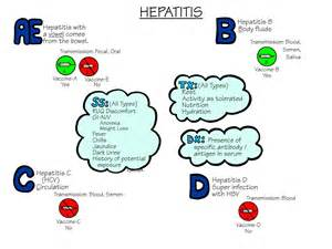 Nursing Mnemonics: Hepatitis - StudyPK  Hepatitis Infections