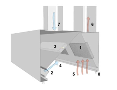 Kitchen Exhaust Make Up Air by Exhaust Canopy Hoods